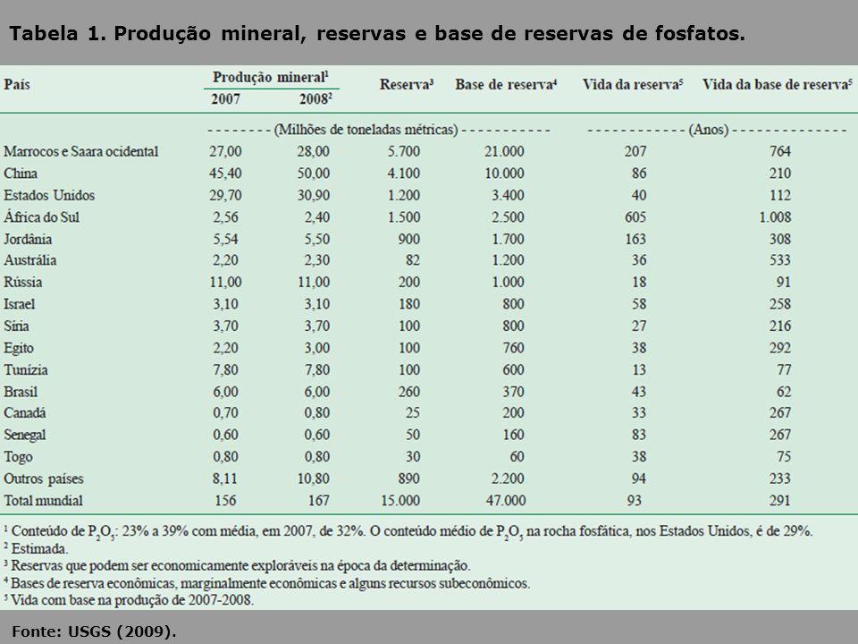 Tabela 1. Produção mineral, reservas e base de reservas de fosfatos. Fonte: USGS (2009).