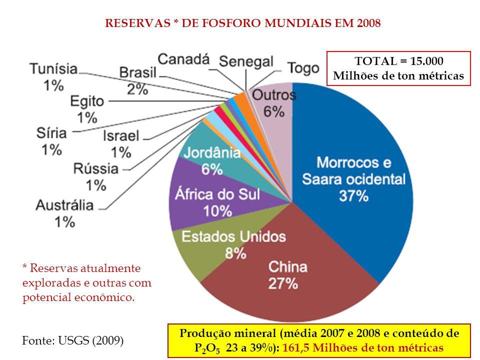 RESERVAS * DE FOSFORO MUNDIAIS EM 2008 * Reservas atualmente exploradas e outras com potencial econômico. TOTAL = 15.000 Milhões de ton métricas Fonte