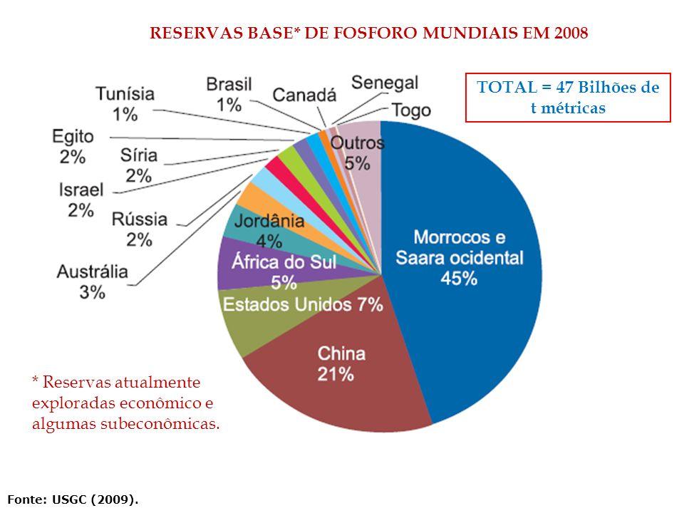 Fonte: USGC (2009). RESERVAS BASE* DE FOSFORO MUNDIAIS EM 2008 * Reservas atualmente exploradas econômico e algumas subeconômicas. TOTAL = 47 Bilhões