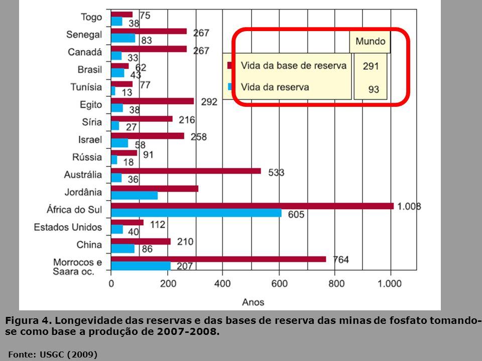 Figura 4. Longevidade das reservas e das bases de reserva das minas de fosfato tomando- se como base a produção de 2007-2008. Fonte: USGC (2009)