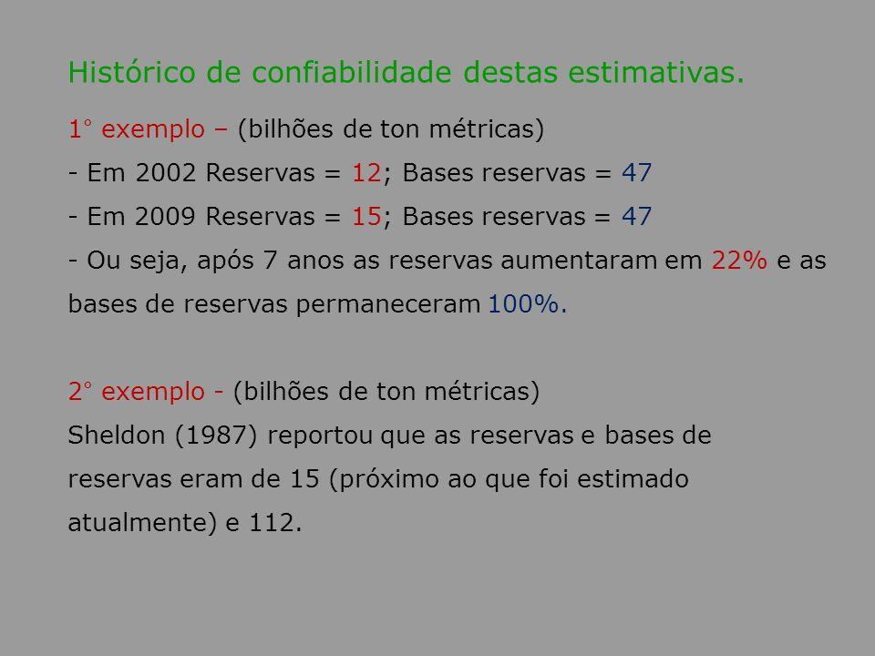 Histórico de confiabilidade destas estimativas. 1° exemplo – (bilhões de ton métricas) - Em 2002 Reservas = 12; Bases reservas = 47 - Em 2009 Reservas