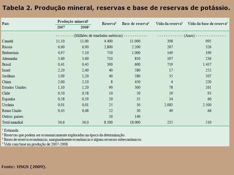 Tabela 2. Produção mineral, reservas e base de reservas de potássio. Fonte: USGS (2009).