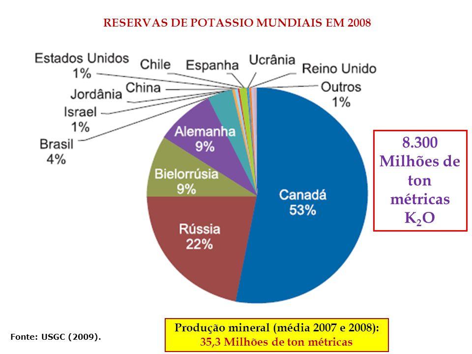 RESERVAS DE POTASSIO MUNDIAIS EM 2008 8.300 Milhões de ton métricas K 2 O Fonte: USGC (2009). Produção mineral (média 2007 e 2008): 35,3 Milhões de to