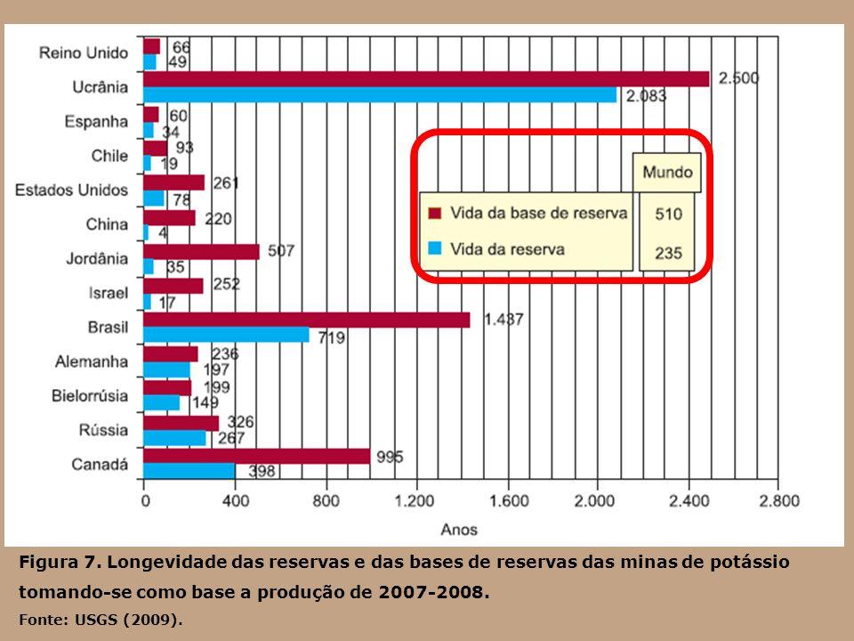 Figura 7. Longevidade das reservas e das bases de reservas das minas de potássio tomando-se como base a produção de 2007-2008. Fonte: USGS (2009).