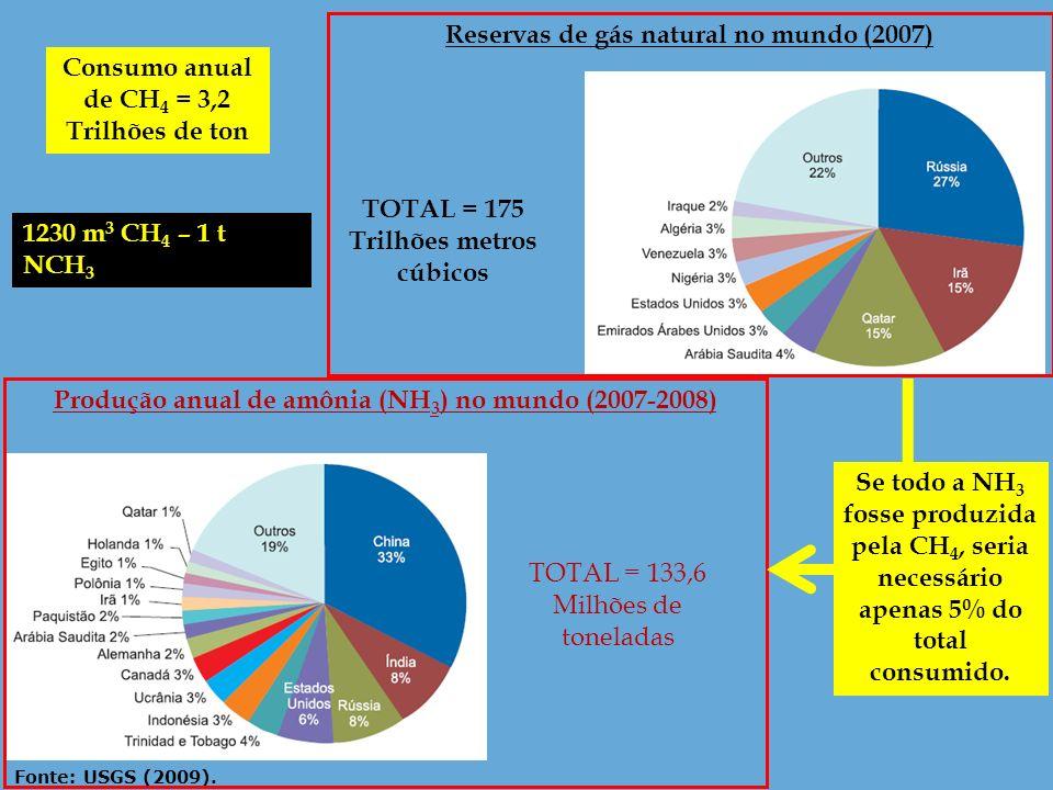 Fonte: USGS (2009). Produção anual de amônia (NH 3 ) no mundo (2007-2008) Reservas de gás natural no mundo (2007) TOTAL = 133,6 Milhões de toneladas T