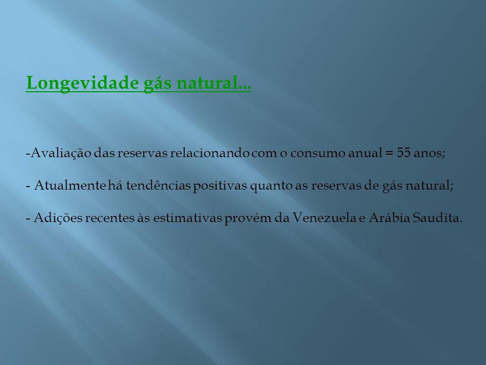 Longevidade gás natural... -Avaliação das reservas relacionando com o consumo anual = 55 anos; - Atualmente há tendências positivas quanto as reservas