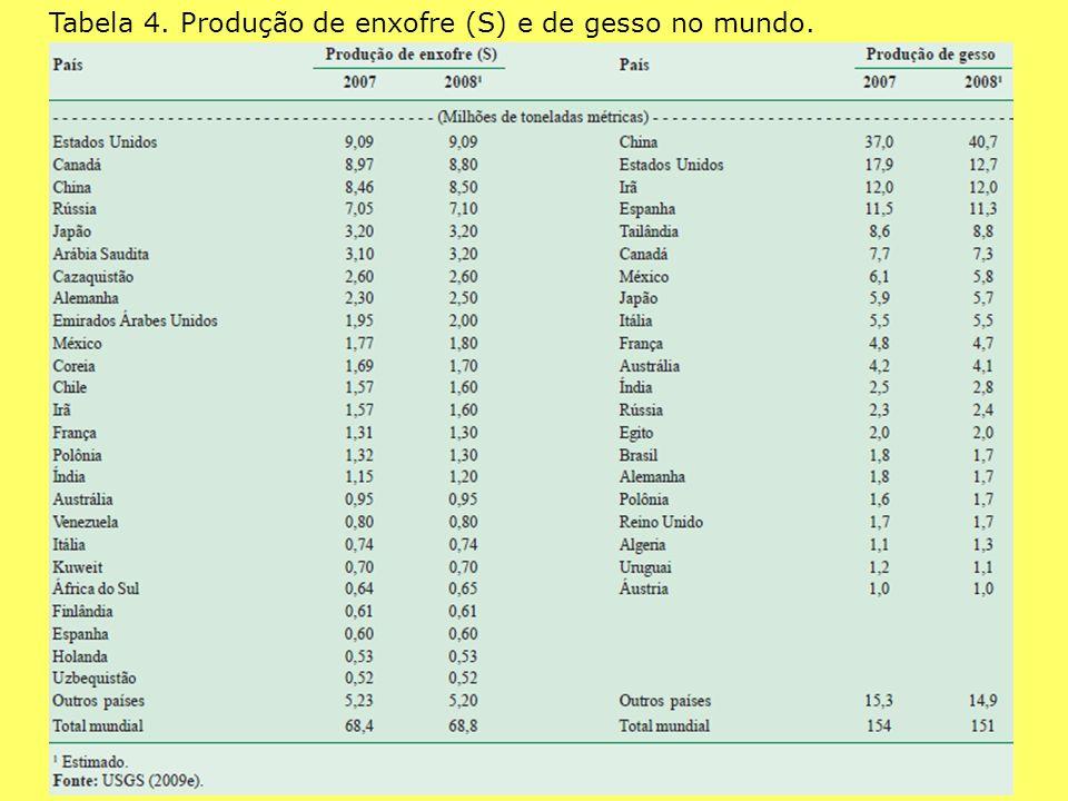 Tabela 4. Produção de enxofre (S) e de gesso no mundo.