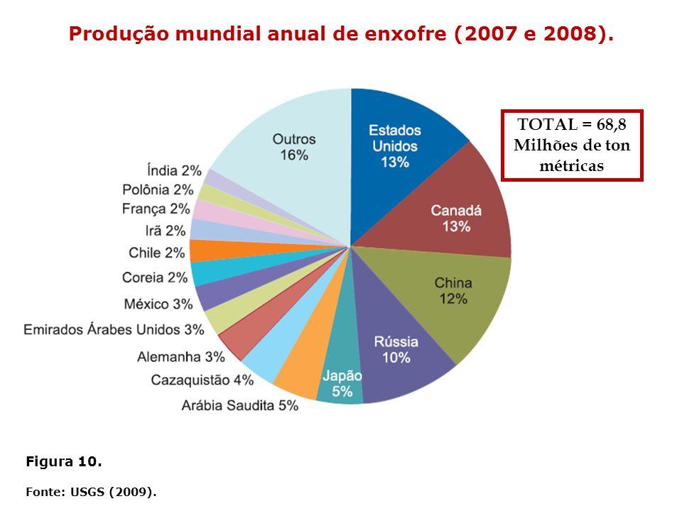 Figura 10. Fonte: USGS (2009). Produção mundial anual de enxofre (2007 e 2008). TOTAL = 68,8 Milhões de ton métricas