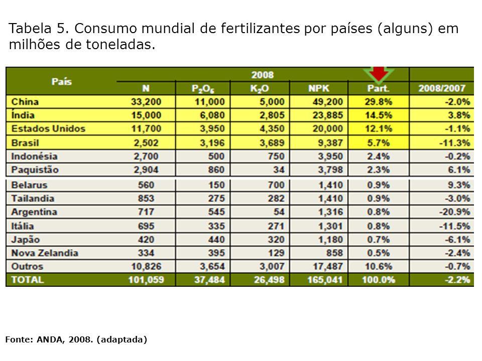 Tabela 5. Consumo mundial de fertilizantes por países (alguns) em milhões de toneladas. Fonte: ANDA, 2008. (adaptada)
