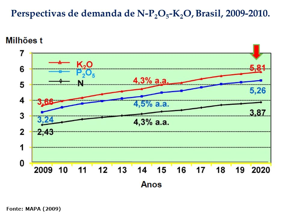 Fonte: MAPA (2009) Perspectivas de demanda de N-P 2 O 5 -K 2 O, Brasil, 2009-2010.