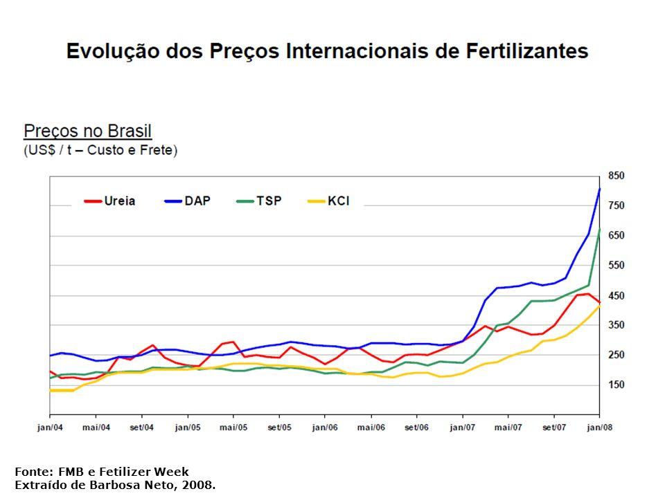 Fonte: FMB e Fetilizer Week Extraído de Barbosa Neto, 2008.