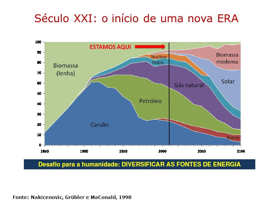 Fonte: Nakícenovic, Grübler e MaConald, 1998 Século XXI: o início de uma nova ERA