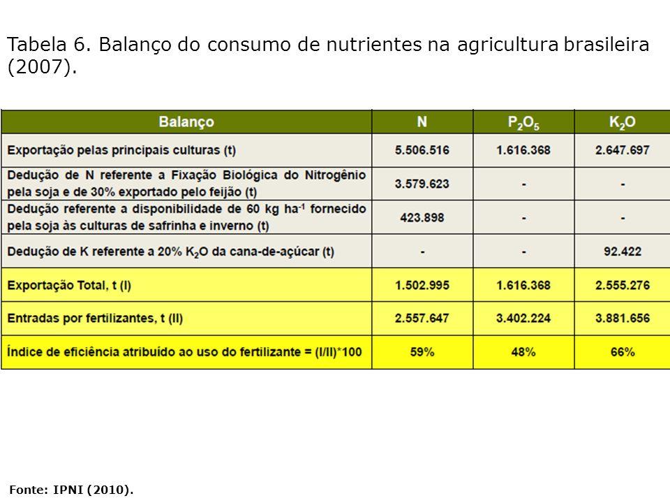 Tabela 6. Balanço do consumo de nutrientes na agricultura brasileira (2007). Fonte: IPNI (2010).