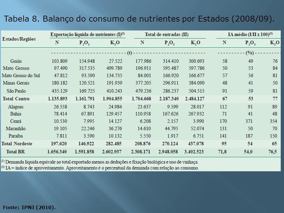 Tabela 8. Balanço do consumo de nutrientes por Estados (2008/09). Fonte: IPNI (2010).