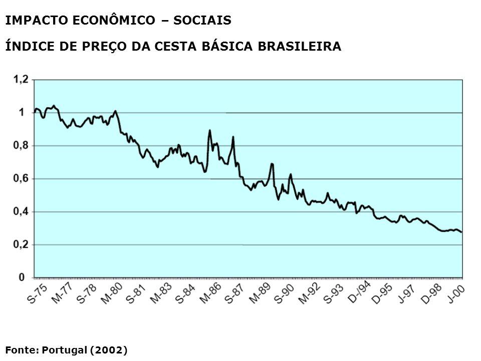 IMPACTO ECONÔMICO – SOCIAIS ÍNDICE DE PREÇO DA CESTA BÁSICA BRASILEIRA Fonte: Portugal (2002)