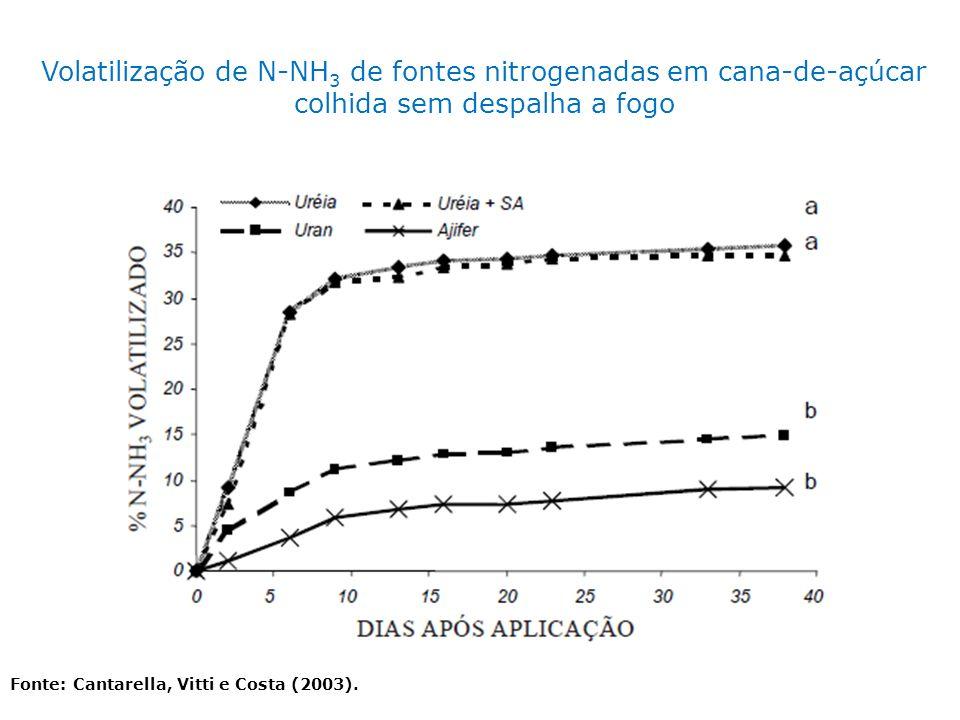 Fonte: Cantarella, Vitti e Costa (2003). Volatilização de N-NH 3 de fontes nitrogenadas em cana-de-açúcar colhida sem despalha a fogo
