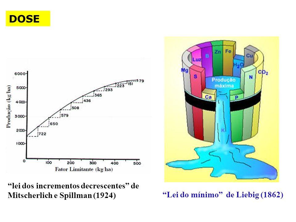 DOSE lei dos incrementos decrescentes de Mitscherlich e Spillman (1924) Lei do mínimo de Liebig (1862)