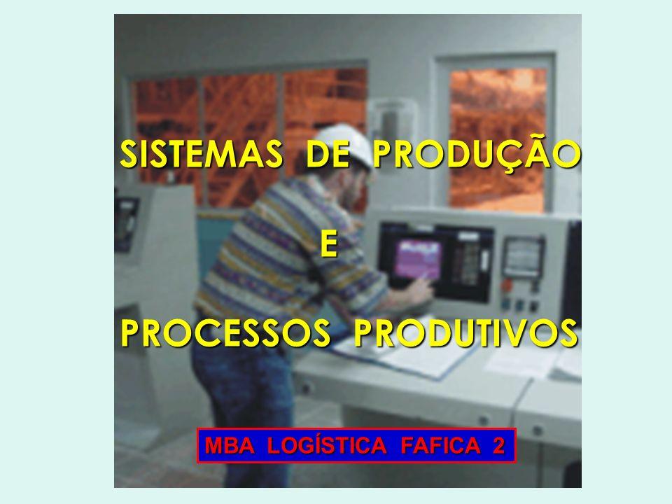 Sistemas de Produção e Processos Produtivos Gestão É a função empresarial que planeja,coordena e controla os recursos necessários para se produzirem os produtos e serviços de uma empresa.