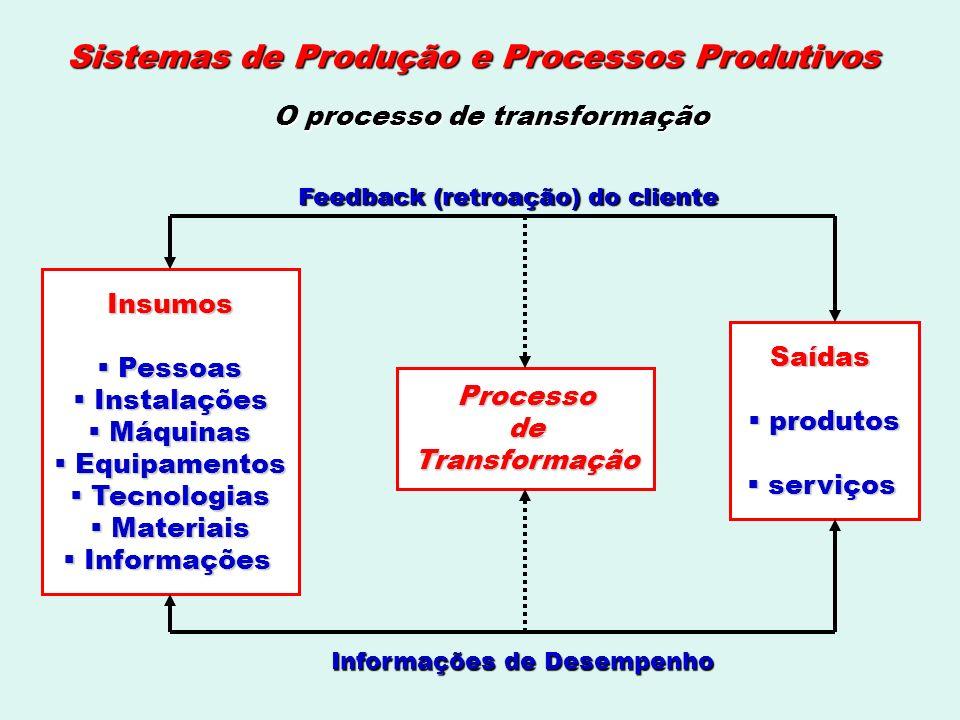 Sistemas de Produção e Processos Produtivos Processo de transformação em uma fábrica O processo de transformação é a modificação física de matérias primas e outros insumos em produtos.