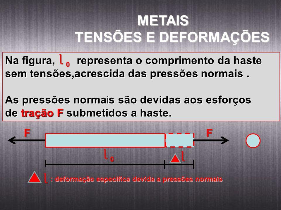 Na figura, representa o comprimento da haste sem tensões,acrescida das pressões normais. As pressões normais são devidas aos esforços de tração F subm