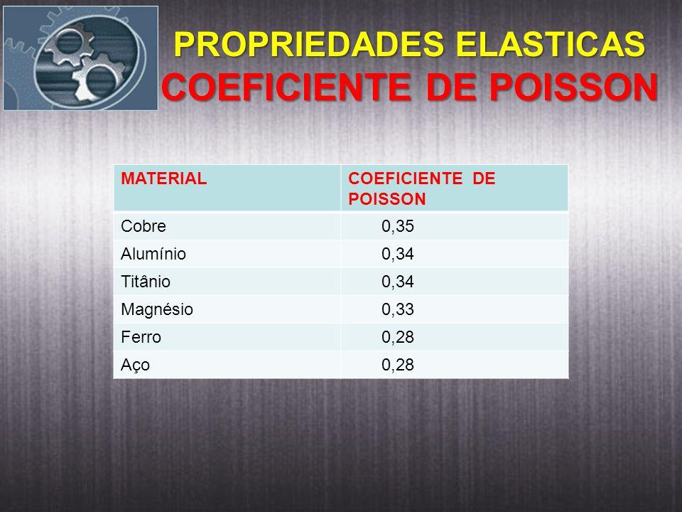 MATERIALCOEFICIENTE DE POISSON Cobre 0,35 Alumínio 0,34 Titânio 0,34 Magnésio 0,33 Ferro 0,28 Aço 0,28 PROPRIEDADES ELASTICAS COEFICIENTE DE POISSON