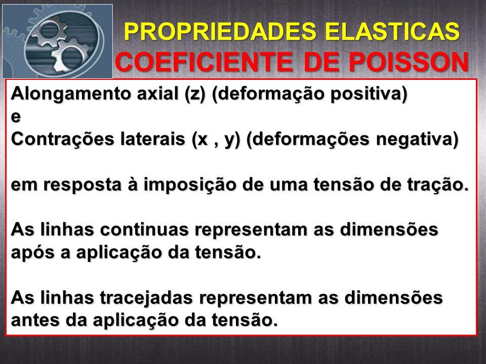 Alongamento axial (z) (deformação positiva) e Contrações laterais (x, y) (deformações negativa) em resposta à imposição de uma tensão de tração. As li