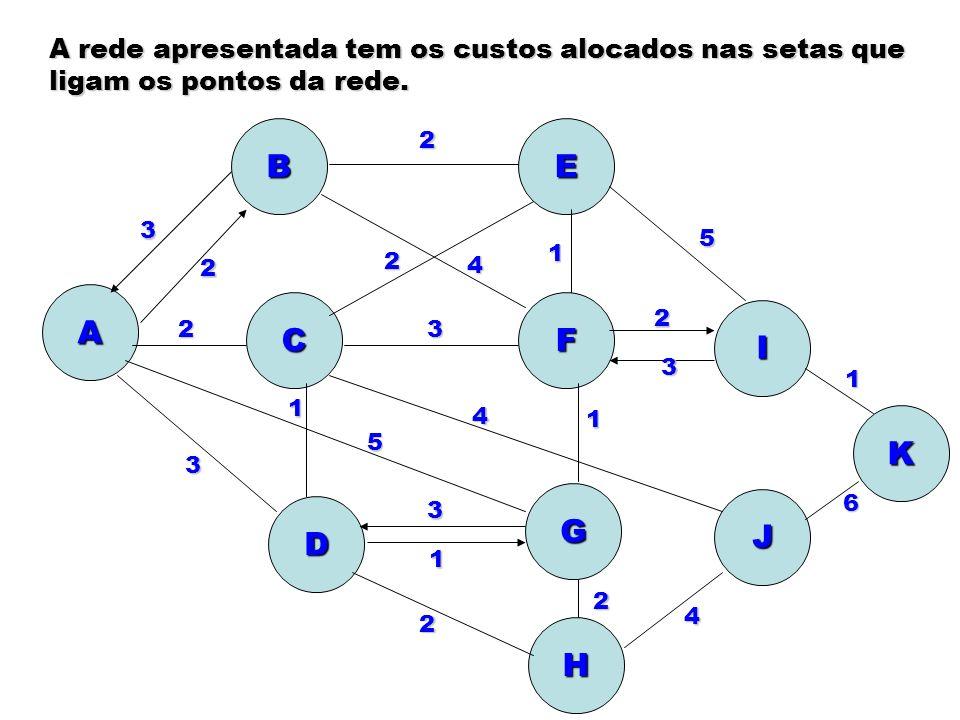 A rede apresentada tem os custos alocados nas setas que ligam os pontos da rede. A B C E F I K J G H D 2 1 5 3 2 2 4 3 1 2 2 4 6 3 2 4 1 5 3 1 2 3 1