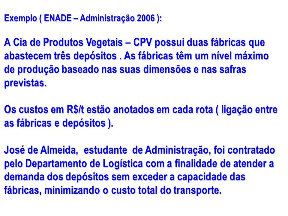 Exemplo ( ENADE – Administração 2006 ): A Cia de Produtos Vegetais – CPV possui duas fábricas que abastecem três depósitos. As fábricas têm um nível m
