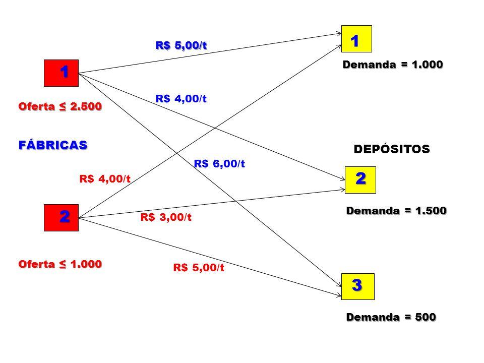 1 2 3 1 2 R$ 5,00/t R$ 4,00/t R$ 6,00/t R$ 4,00/t R$ 3,00/t R$ 5,00/t FÁBRICAS DEPÓSITOS Oferta 2.500 Oferta 1.000 Demanda = 1.000 Demanda = 1.500 Dem