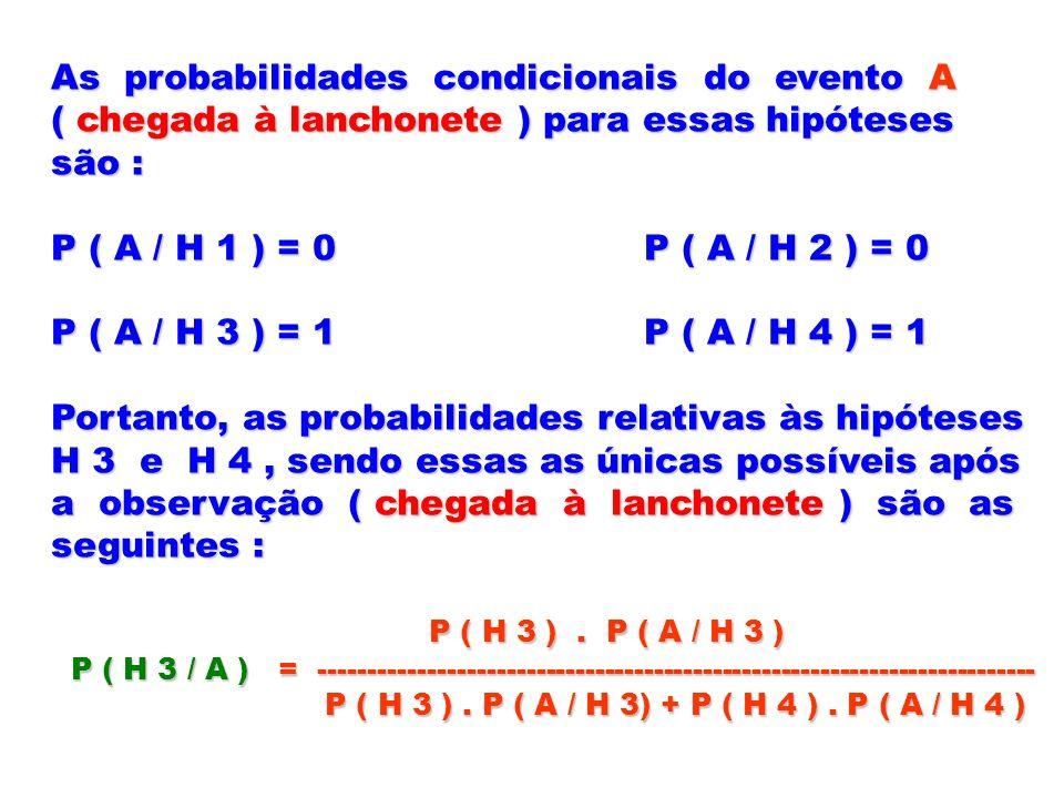 As probabilidades condicionais do evento A ( chegada à lanchonete ) para essas hipóteses são : P ( A / H 1 ) = 0 P ( A / H 2 ) = 0 P ( A / H 3 ) = 1 P