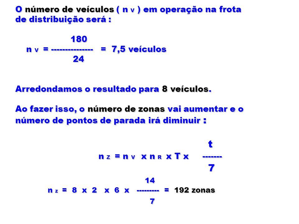 O número de veículos ( n V ) em operação na frota de distribuição será : 180 180 n V = --------------- = 7,5 veículos n V = --------------- = 7,5 veíc