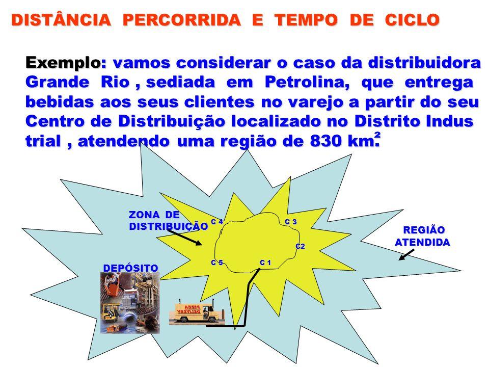 DISTÂNCIA PERCORRIDA E TEMPO DE CICLO Exemplo: vamos considerar o caso da distribuidora Grande Rio, sediada em Petrolina, que entrega bebidas aos seus