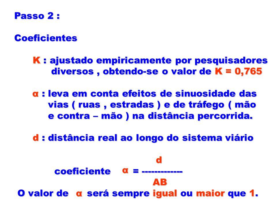 Passo 2 : Coeficientes K : ajustado empiricamente por pesquisadores K : ajustado empiricamente por pesquisadores diversos, obtendo-se o valor de K = 0
