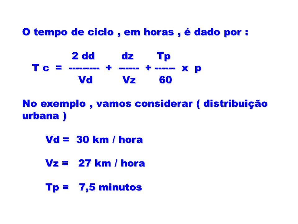 O tempo de ciclo, em horas, é dado por : 2 dd dz Tp 2 dd dz Tp T c = --------- + ------ + ------ x p T c = --------- + ------ + ------ x p Vd Vz 60 Vd