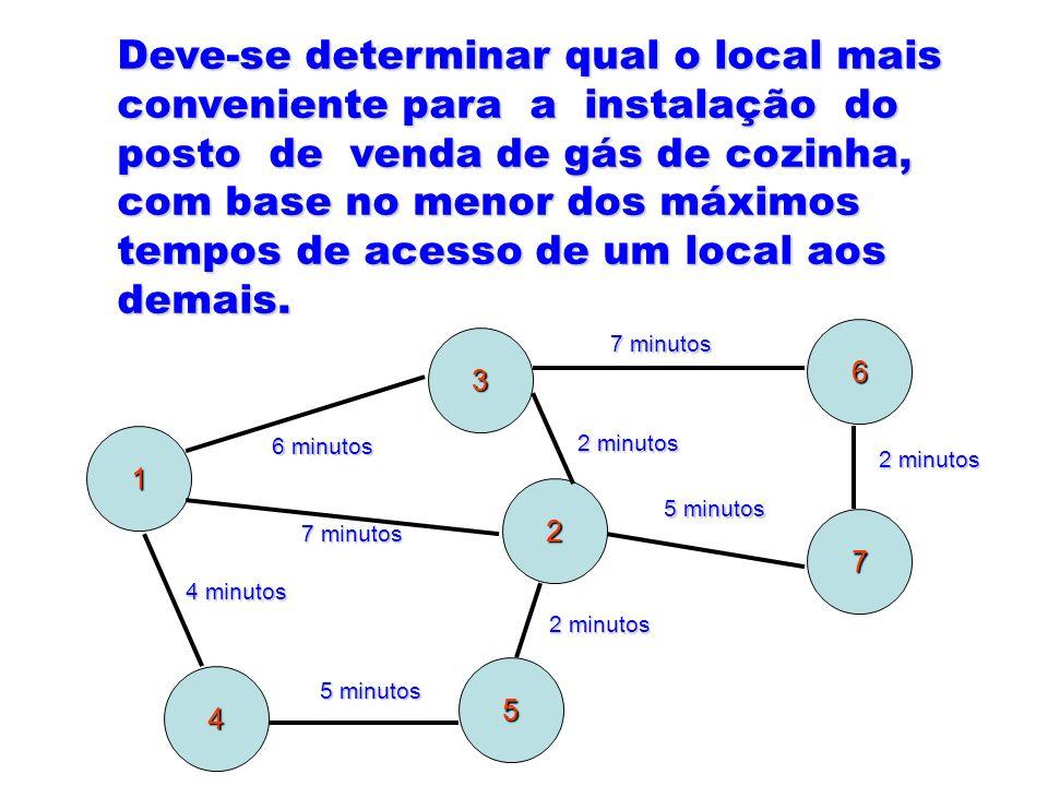 Deve-se determinar qual o local mais conveniente para a instalação do posto de venda de gás de cozinha, com base no menor dos máximos tempos de acesso