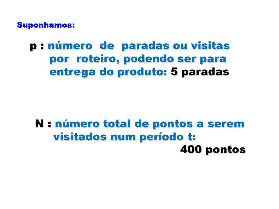 Suponhamos: p : número de paradas ou visitas p : número de paradas ou visitas por roteiro, podendo ser para por roteiro, podendo ser para entrega do p