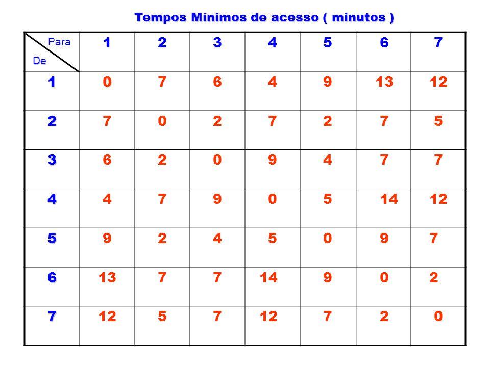 Tempos Mínimos de acesso ( minutos ) Para 1 2 3 4 5 6 7 1 0 7 6 4 9 13 12 2 7 0 2 7 2 7 5 3 6 2 0 9 4 7 7 4 4 7 9 0 5 14 12 5 9 2 4 5 0 9 7 6 13 7 7 1