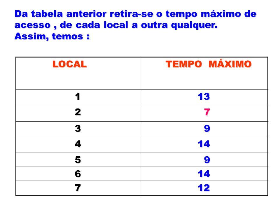 Da tabela anterior retira-se o tempo máximo de acesso, de cada local a outra qualquer. Assim, temos : LOCAL TEMPO MÁXIMO 1 13 13 2 7 3 9 4 14 14 5 9 6