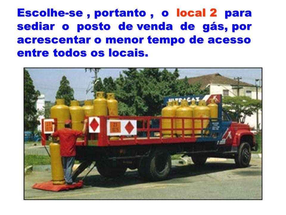 Escolhe-se, portanto, o local 2 para sediar o posto de venda de gás, por acrescentar o menor tempo de acesso entre todos os locais.