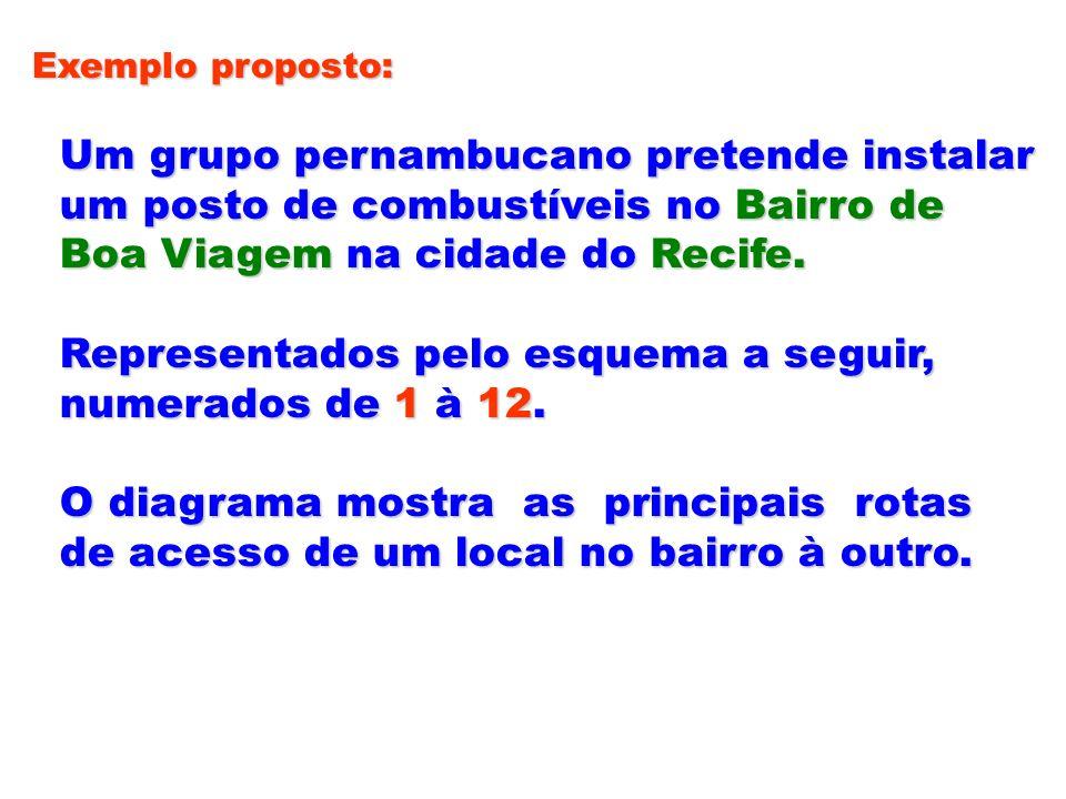 Exemplo proposto: Um grupo pernambucano pretende instalar Um grupo pernambucano pretende instalar um posto de combustíveis no Bairro de um posto de co