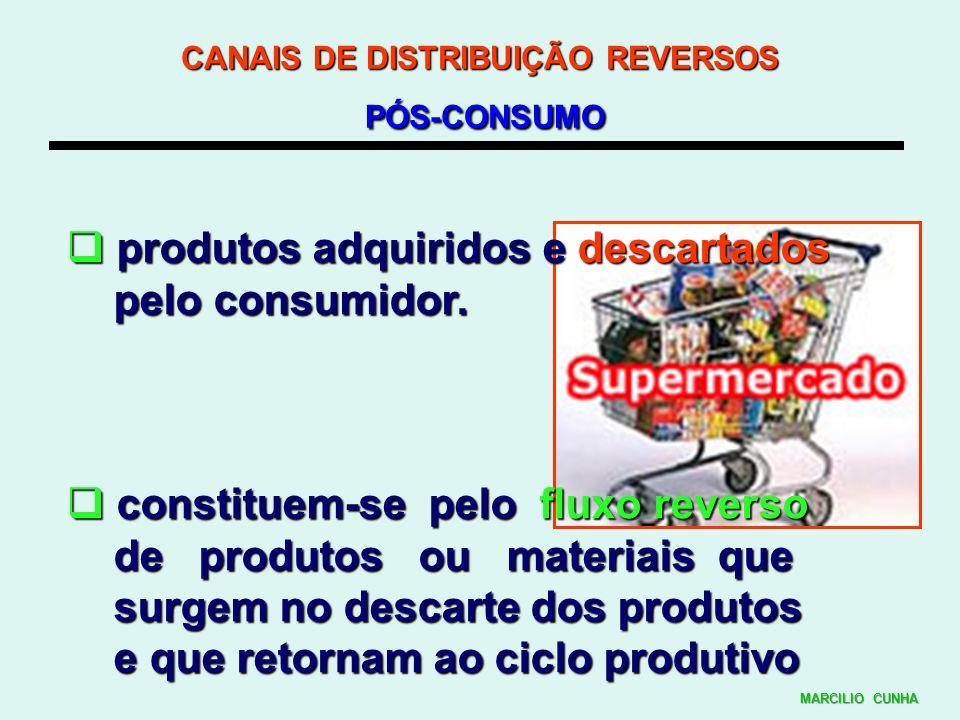 CANAIS DE DISTRIBUIÇÃO REVERSOS PÓS-CONSUMO produtos adquiridos e descartados produtos adquiridos e descartados pelo consumidor. pelo consumidor. cons