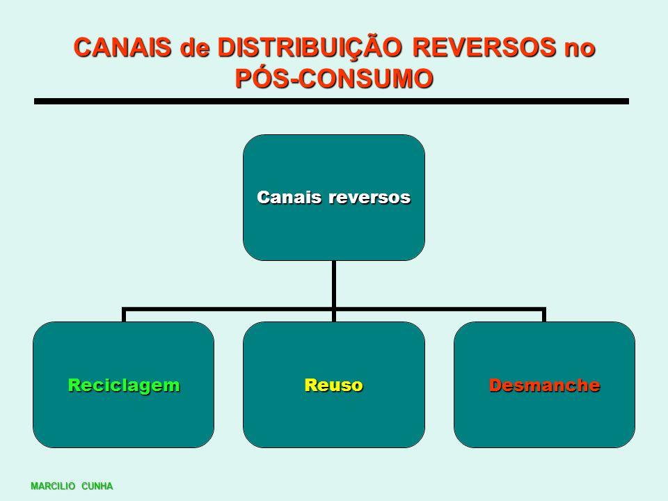 CANAIS de DISTRIBUIÇÃO REVERSOS no PÓS-CONSUMO Canais reversos ReciclagemReusoDesmanche MARCILIO CUNHA