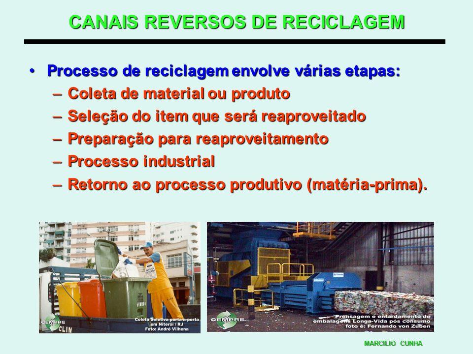 CANAIS REVERSOS DE RECICLAGEM Processo de reciclagem envolve várias etapas:Processo de reciclagem envolve várias etapas: –Coleta de material ou produt