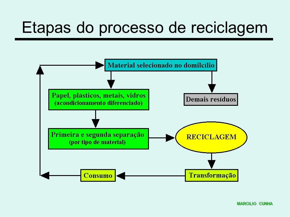 Etapas do processo de reciclagem MARCILIO CUNHA