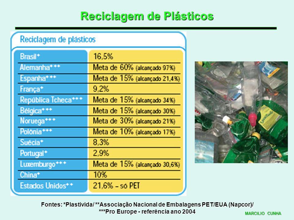 Reciclagem de Plásticos Fontes: *Plastivida/ **Associação Nacional de Embalagens PET/EUA (Napcor)/ ***Pro Europe - referência ano 2004 MARCILIO CUNHA