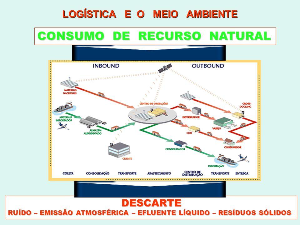 Logística Reversa Conceito é uma nova área da logística empresarial que atua de forma a gerenciar e operacionalizar o retorno de bens e materiais, após sua venda e consumo, às suas origens, agregando valor aos mesmos.