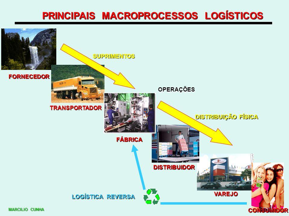 PRINCIPAIS MACROPROCESSOS LOGÍSTICOS FORNECEDOR TRANSPORTADOR FÁBRICA DISTRIBUIDOR VAREJO CONSUMIDOR LOGÍSTICA REVERSA DISTRIBUIÇÃO FÍSICA OPERAÇÕES S