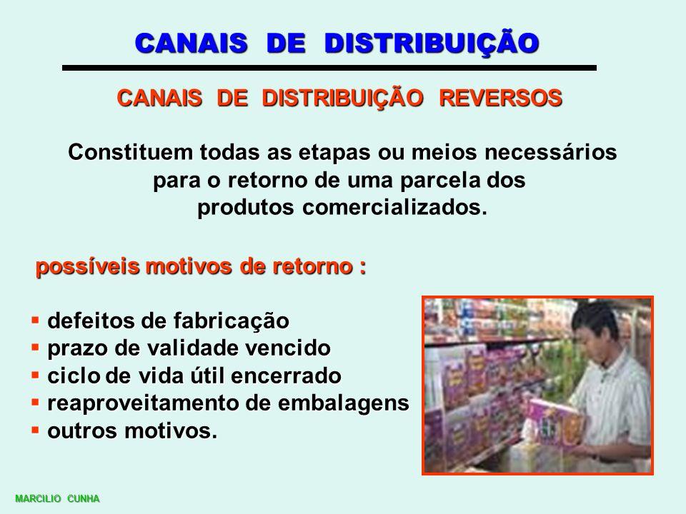 CANAIS DE DISTRIBUIÇÃO REVERSOS CANAIS DE DISTRIBUIÇÃO REVERSOS Classificação : pós - consumo pós - venda MARCILIO CUNHA