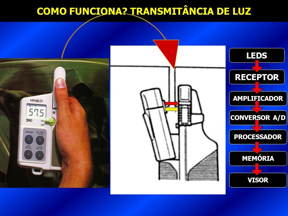 COMO FUNCIONA? TRANSMITÂNCIA DE LUZ LEDS RECEPTOR AMPLIFICADOR CONVERSOR A/D PROCESSADOR MEMÓRIA VISOR