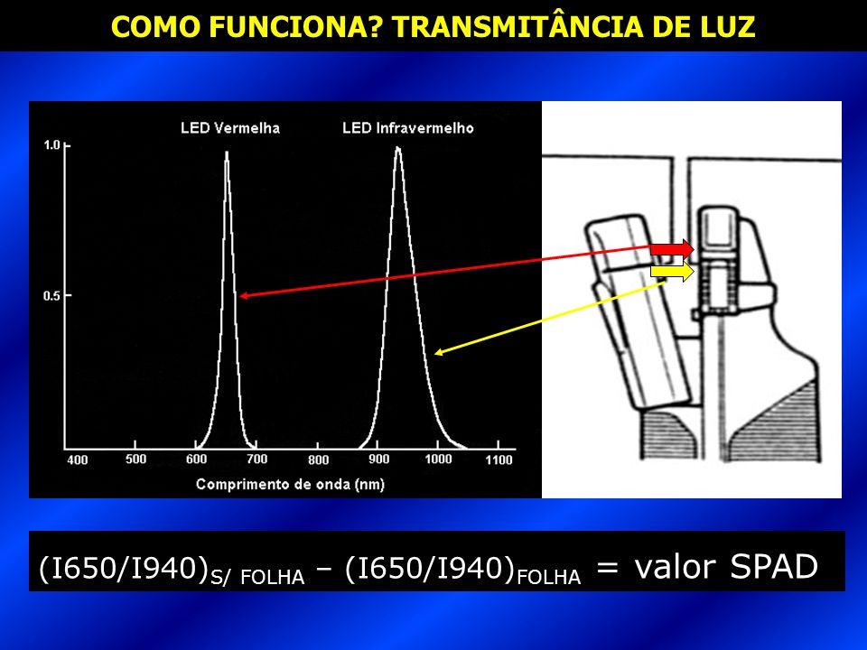 COMO FUNCIONA? TRANSMITÂNCIA DE LUZ (I650/I940) S/ FOLHA – (I650/I940) FOLHA = valor SPAD